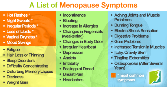 list-menopause-symptoms